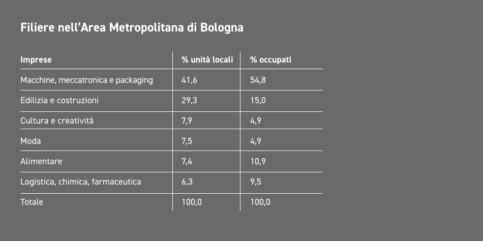 Industries in the Bologna metropolitan area - Tabella
