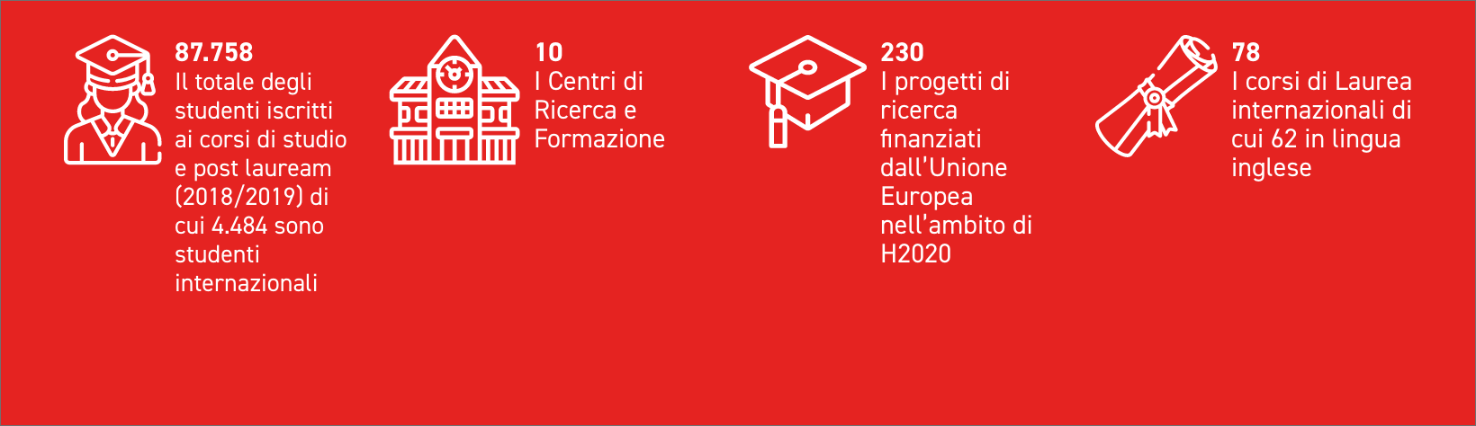 87.758 students enrolled in graduate and master programs (AY 2018/2019) of which 4.484 are international students 10 Research and education centers 230 research projects financed by the European Union for H2020 78 graduate programs of which 62 are in Engl