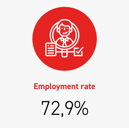 Employment rate 72,9%