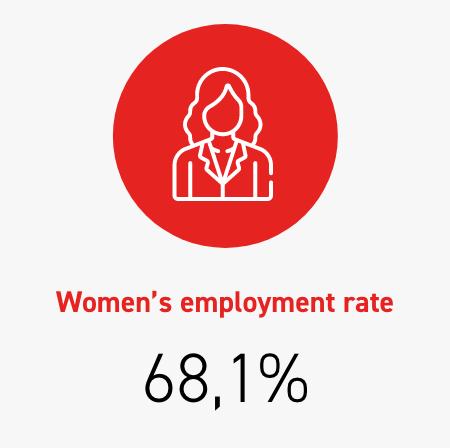 Women's employment rate 68,1%