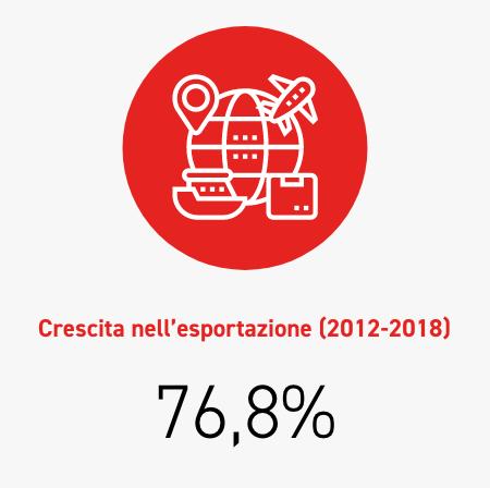 Growth in export (2012-2018) 76,8%