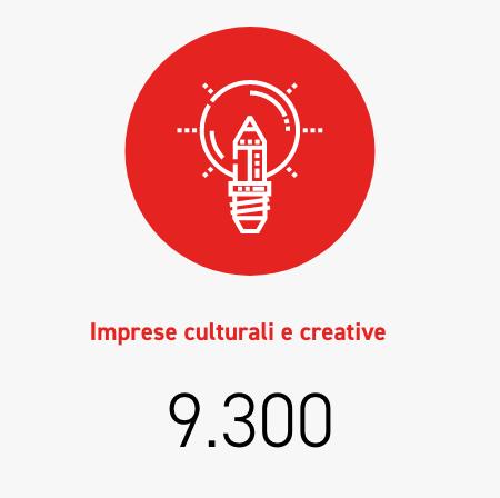 Companies in the creative economy 9.300