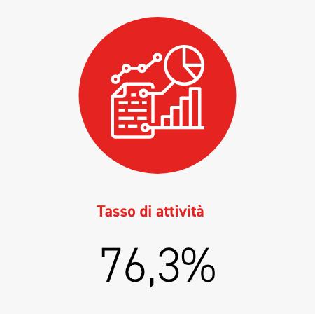 Economically active population rate 76,3%
